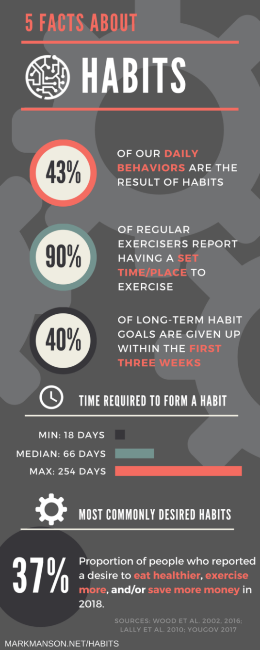 facts-about-habits-infographic